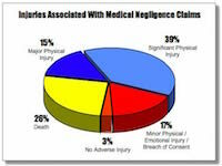 Medical Negligence Chart